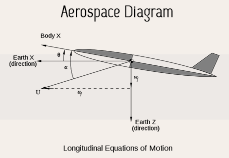 aerospace engineering assignment help for students essaycorp