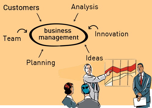 Business management homework help