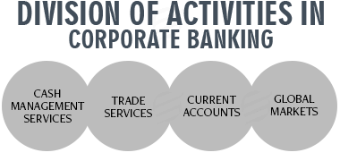 Division of activities in Corporate Banking