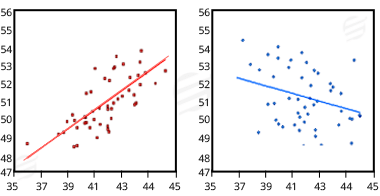 Linear Regression & Correlation