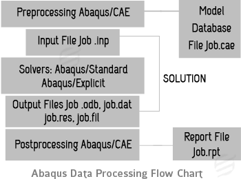 abaqus data processing flow chart