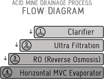 acid mine flow diagram