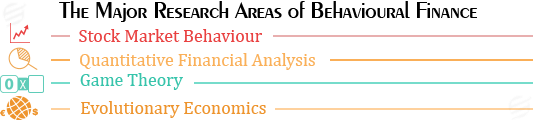 behavioural finance assignment help