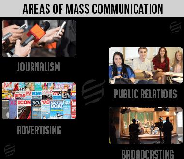 Mass Communication Assignment Help - Types of Mass Communication