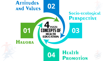 main concepts of health eduction