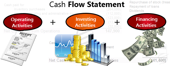 cash flow statement assignment help