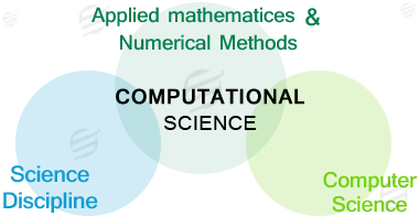 sub domanins of computational science