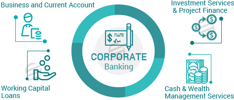corporate banking assignment help