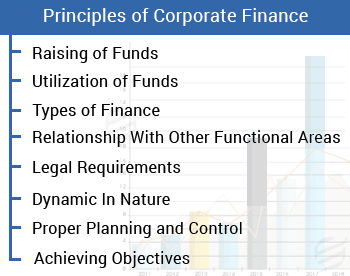 difficulty faced by students in corporate finance assignment