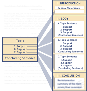 our english essay writing features