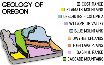 geology of oregon