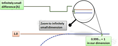 Limits and Infinitesimals