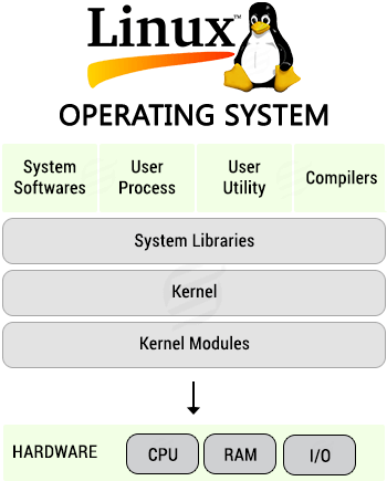 linux is better operating system