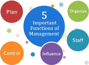 core objective of management
