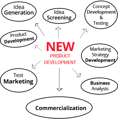 new-product development assignment