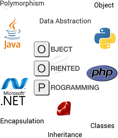 get object oriented programming help online from essaycorp objec oriented programing assignment help