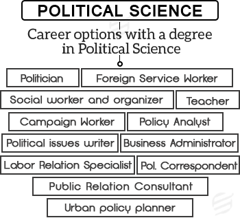 career options with a degree in political science