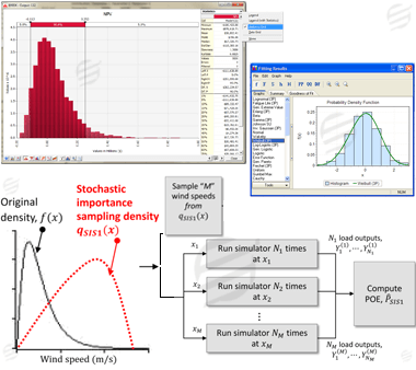 steps used in statistical simulation