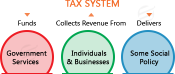 UK Tax System and Its Administration