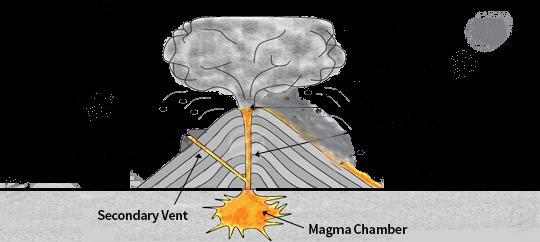 volcanoes assignment